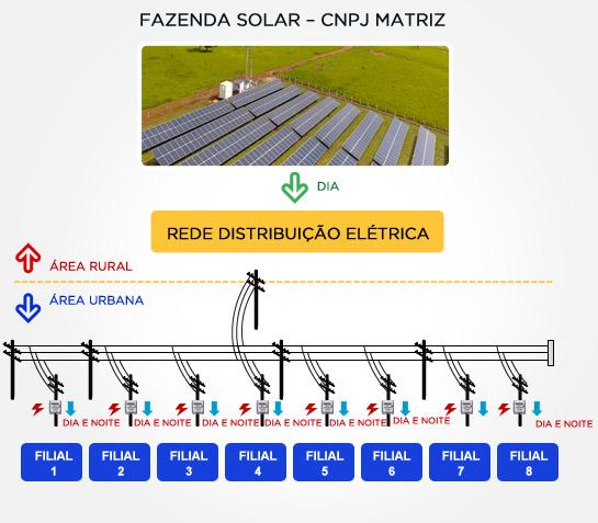 fazenda-solar-cnpj-matriz.jpg